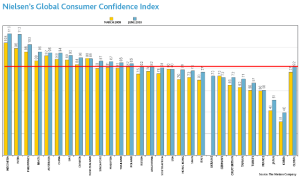 global_consumer_confidence